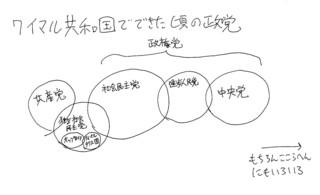 ワイマル初期政党.jpg