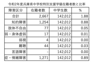 令和2年度兵庫県種類別特別支援学級在籍者数と比率.png