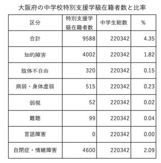 令和2年度大阪府特別支援学級在籍者数と比率.png