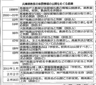 体罰情報公開をめぐる経緯.jpg