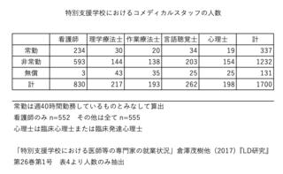 特別支援学校におけるコメディカルスタッフの人数.png