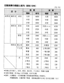 軍隊の階級と給与.jpg